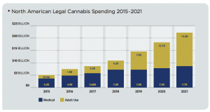 North American cannabis spending