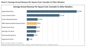 cannabis dispensaries vs other retailers