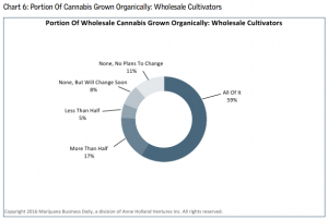 cannabis wholesale industry growth