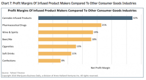 profit margins of infused products