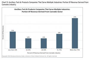 growth in ancillary cannabis markets